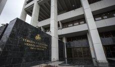 المركزي التركي يخفض سعر الفائدة 200 نقطة ليصبح 16%