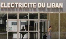 """التحويلات المالية إلى """"مؤسسة كهرباء لبنان"""" تتراجع 36%"""